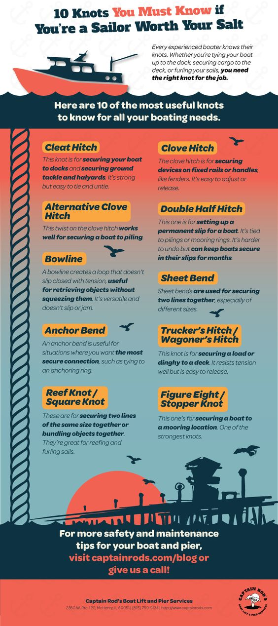 Top 10 Most Useful Knots To Know On A Boat Or Boat Dock Infographic